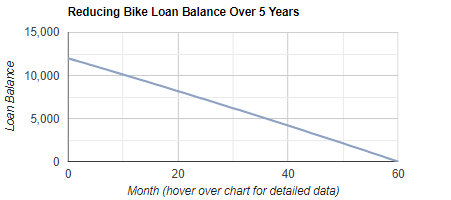 Bike Loan Repayment & Amortization Calculator