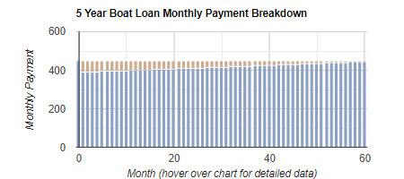 Boat Loan Repayment & Amortization Calculator