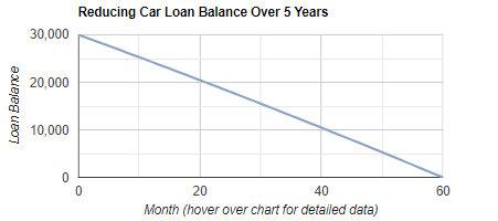 Car Loan Repayment & Amortization Calculator