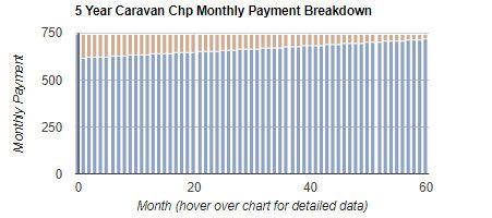 Caravan Commercial Hire Purchase Calculator