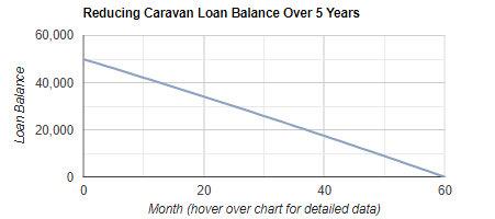 Caravan Loan Repayment Calculator