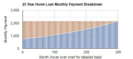 Home Loan Repayment Calculator