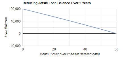 JetSki Loan Repayment Calculator