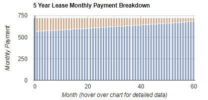 car lease Repayment & Amortization Calculator