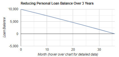 Personal Loan Repayment Calculator