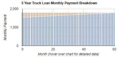 Truck Loan Repayment Calculator